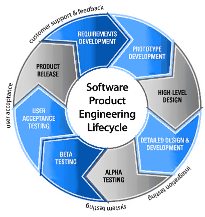 product management software Who is a software product manager what is software product management end to end management of the product lifecycle from concept to phasing out of the product(s.